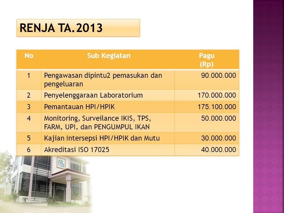 RENJA TA.2013 No Sub Kegiatan Pagu (Rp) 1