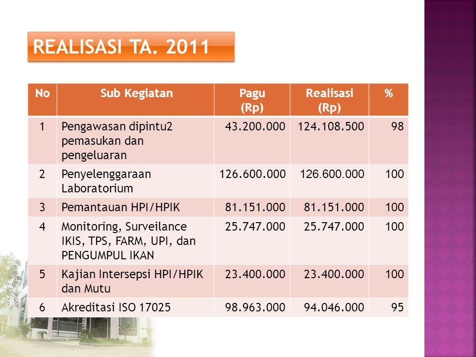 REALISASI TA. 2011 No Sub Kegiatan Pagu (Rp) Realisasi % 1