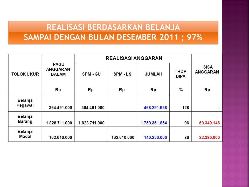 REALISASI BERDASARKAN BELANJA SAMPAI DENGAN BULAN DESEMBER 2011 ; 97%