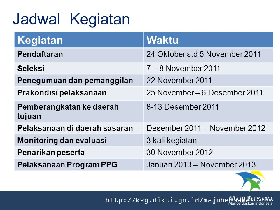 Jadwal Kegiatan Kegiatan Waktu Pendaftaran