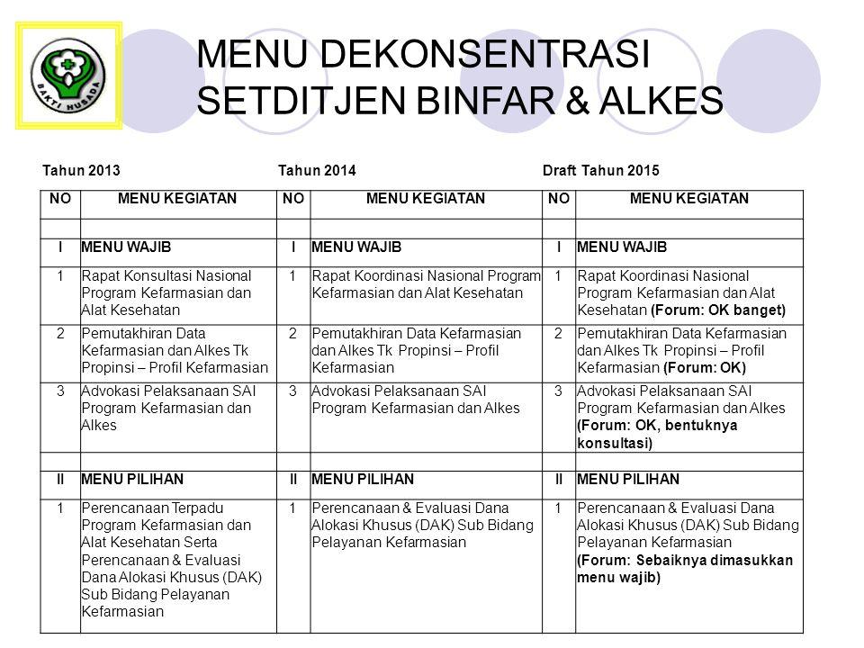 MENU DEKONSENTRASI SETDITJEN BINFAR & ALKES