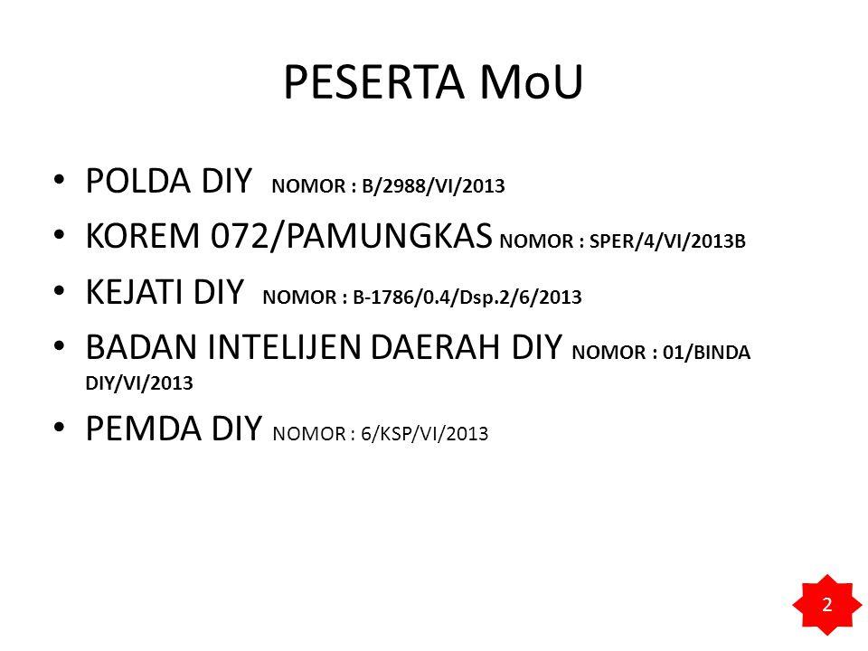 PESERTA MoU POLDA DIY NOMOR : B/2988/VI/2013