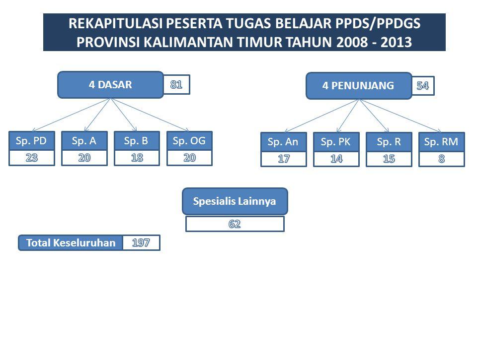 REKAPITULASI PESERTA TUGAS BELAJAR PPDS/PPDGS PROVINSI KALIMANTAN TIMUR TAHUN 2008 - 2013