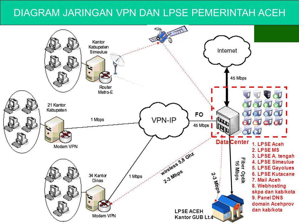 DIAGRAM JARINGAN VPN DAN LPSE PEMERINTAH ACEH