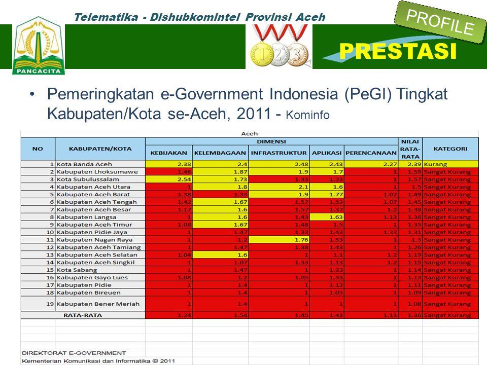 PROFILE PRESTASI. Pemeringkatan e-Government Indonesia (PeGI) Tingkat Kabupaten/Kota se-Aceh, 2011 - Kominfo.