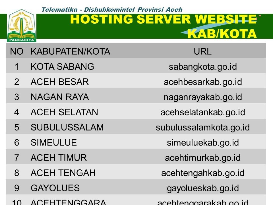 HOSTING SERVER WEBSITE KAB/KOTA