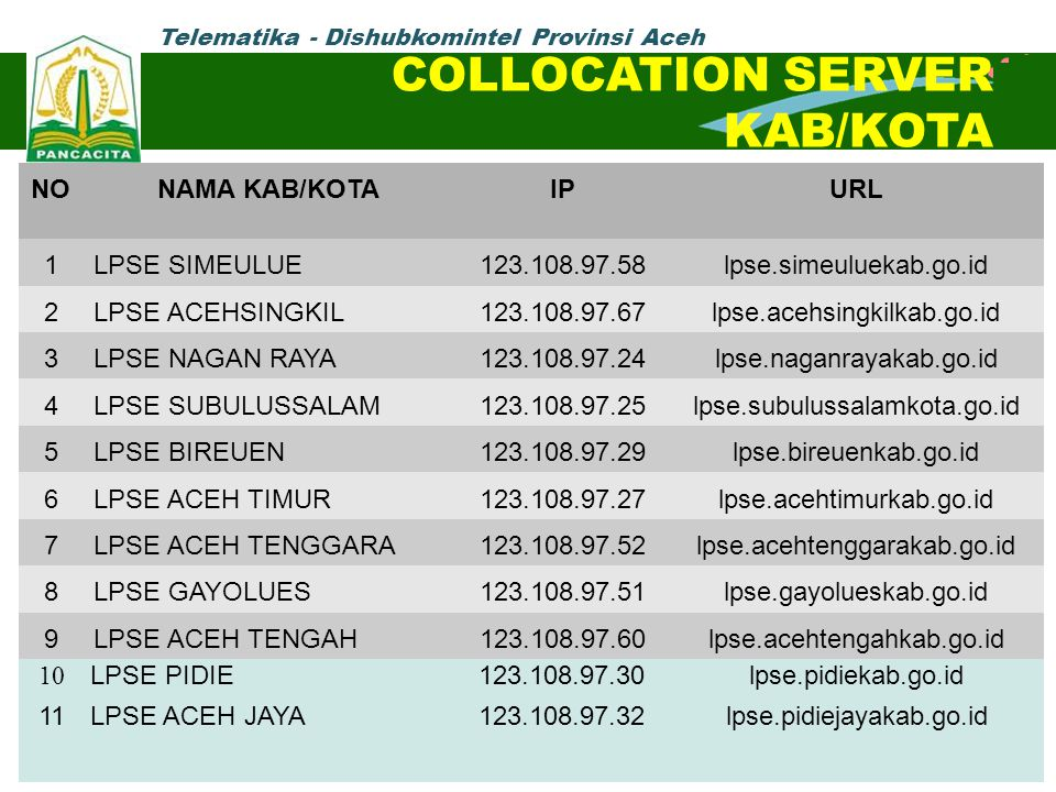 COLLOCATION SERVER KAB/KOTA