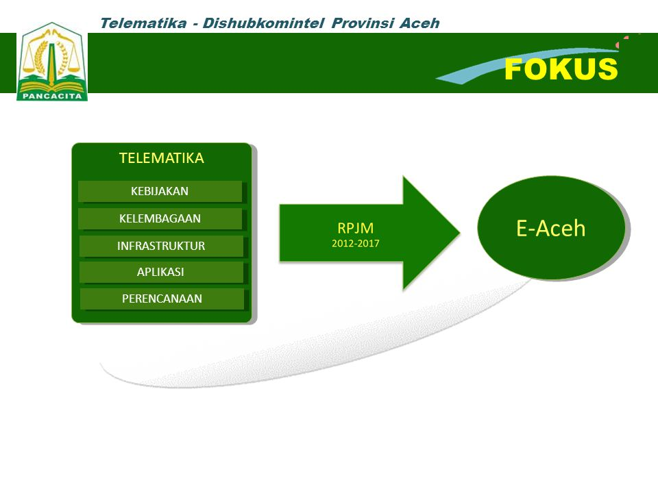 FOKUS E-Aceh TELEMATIKA KEBIJAKAN KELEMBAGAAN INFRASTRUKTUR APLIKASI