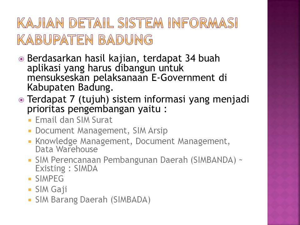 Kajian detail sistem informasi kabupaten badung