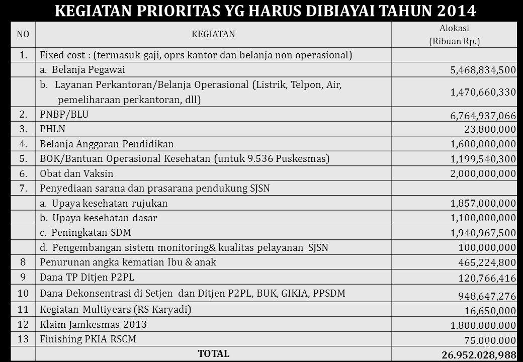 KEGIATAN PRIORITAS YG HARUS DIBIAYAI TAHUN 2014
