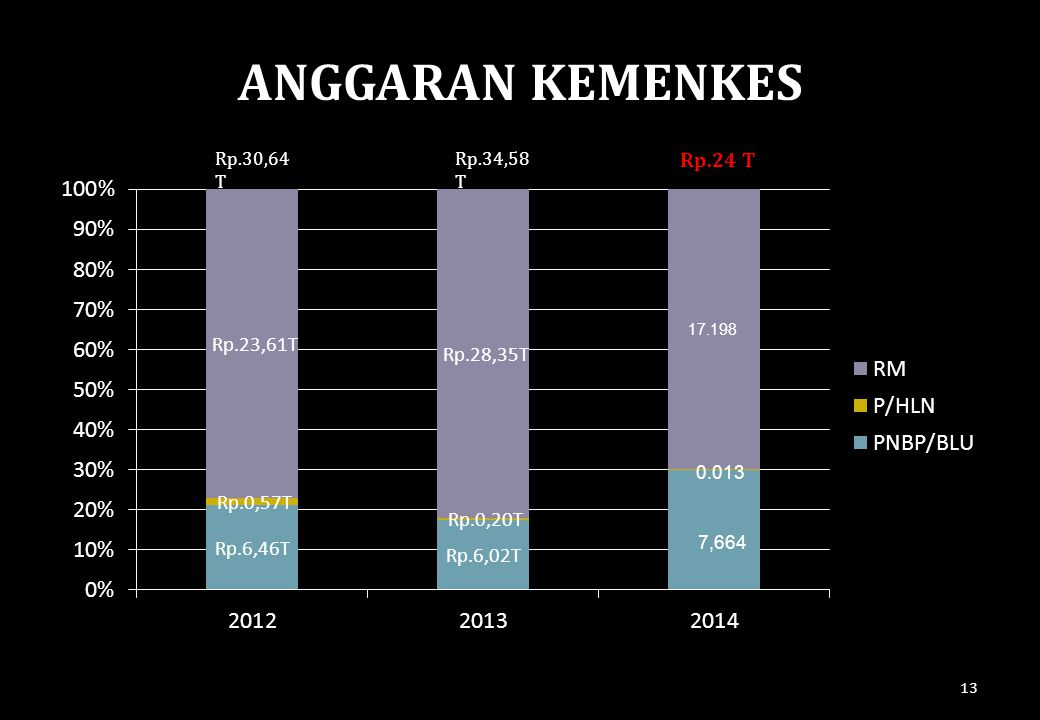 ANGGARAN KEMENKES Rp.30,64T Rp.34,58T Rp.24 T 17.198 0.013 7,664