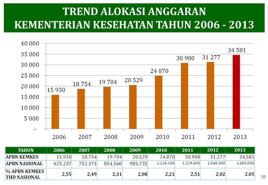 TREND ALOKASI ANGGARAN KEMENTERIAN KESEHATAN TAHUN 2006 - 2013