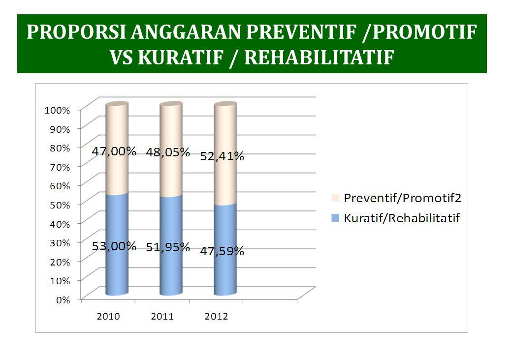 PROPORSI ANGGARAN PREVENTIF /PROMOTIF VS KURATIF / REHABILITATIF