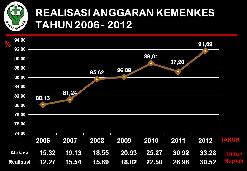 REALISASI ANGGARAN KEMENKES TAHUN 2006 - 2012