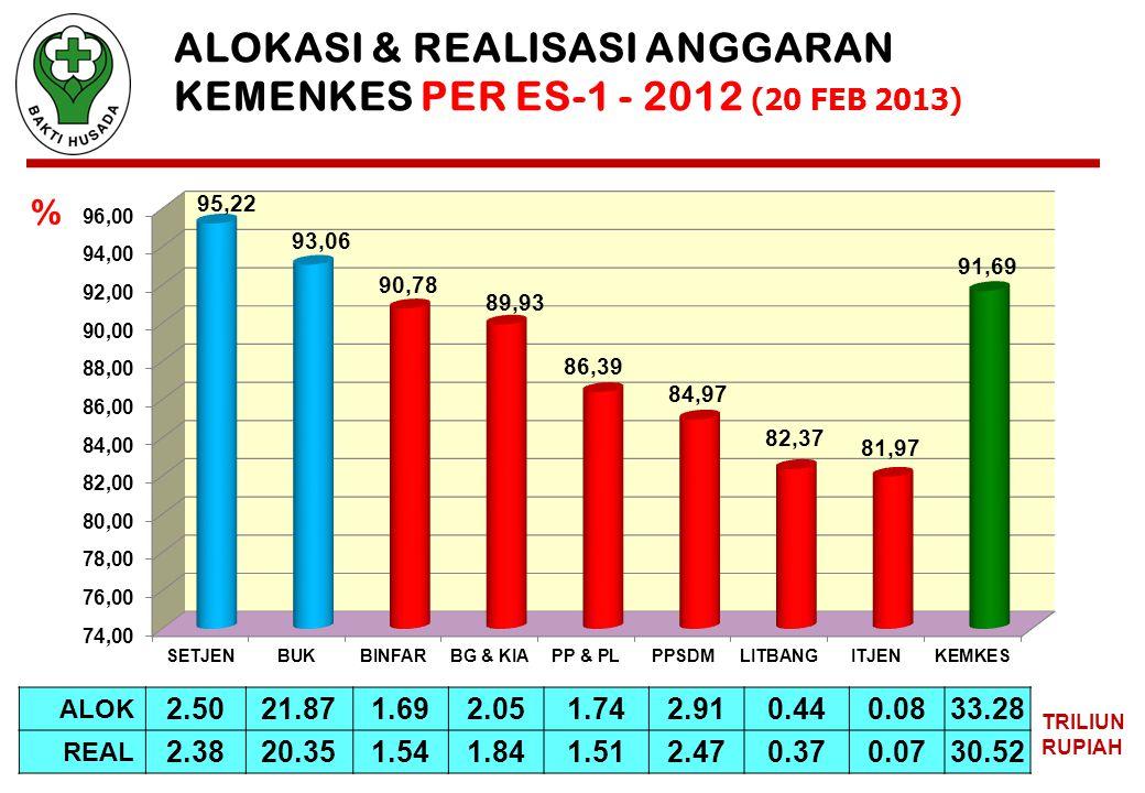 ALOKASI & REALISASI ANGGARAN KEMENKES PER ES-1 - 2012 (20 FEB 2013)