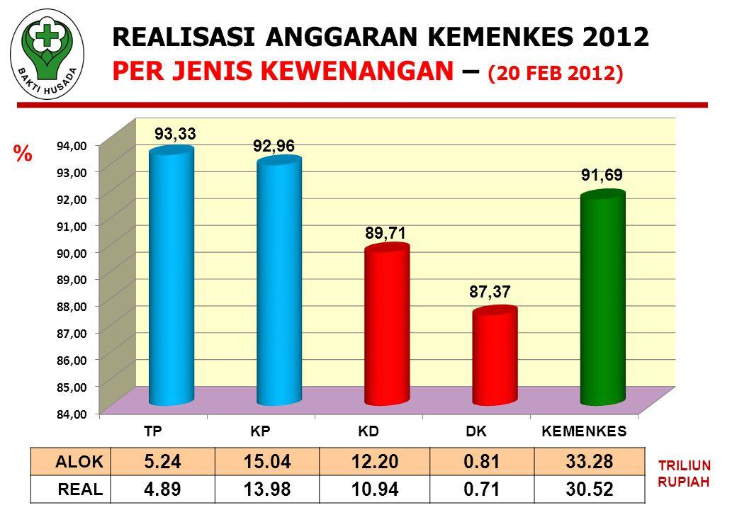 REALISASI ANGGARAN KEMENKES 2012 PER JENIS KEWENANGAN – (20 FEB 2012)