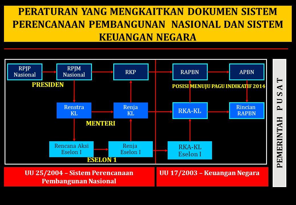 UU 25/2004 – Sistem Perencanaan Pembangunan Nasional