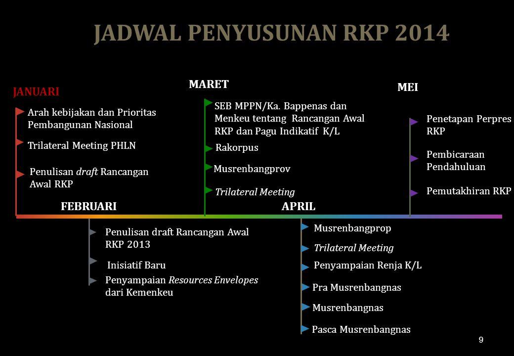 JADWAL PENYUSUNAN RKP 2014 MARET MEI JANUARI FEBRUARI APRIL