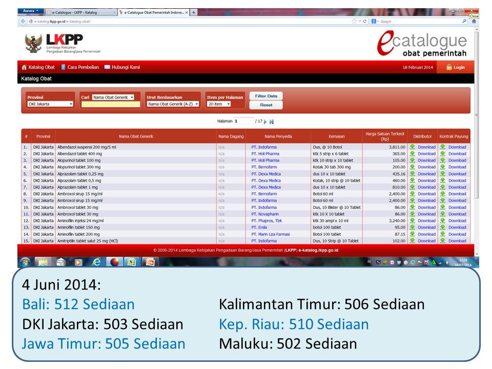 4 Juni 2014: Bali: 512 Sediaan Kalimantan Timur: 506 Sediaan. DKI Jakarta: 503 Sediaan Kep. Riau: 510 Sediaan.