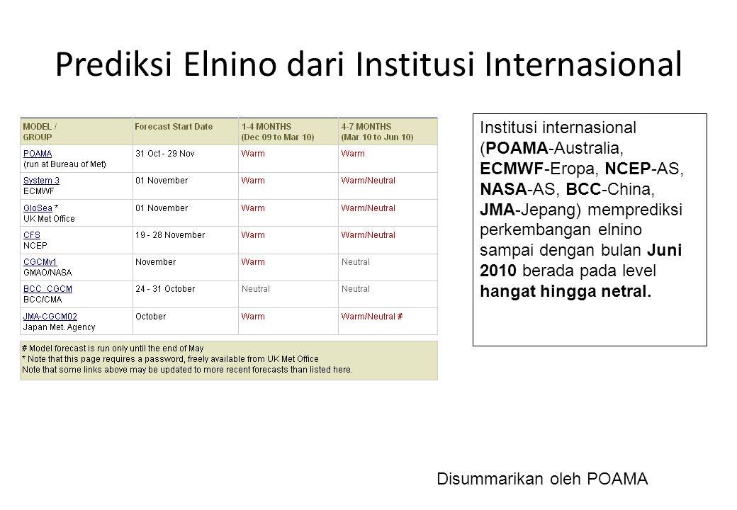Prediksi Elnino dari Institusi Internasional