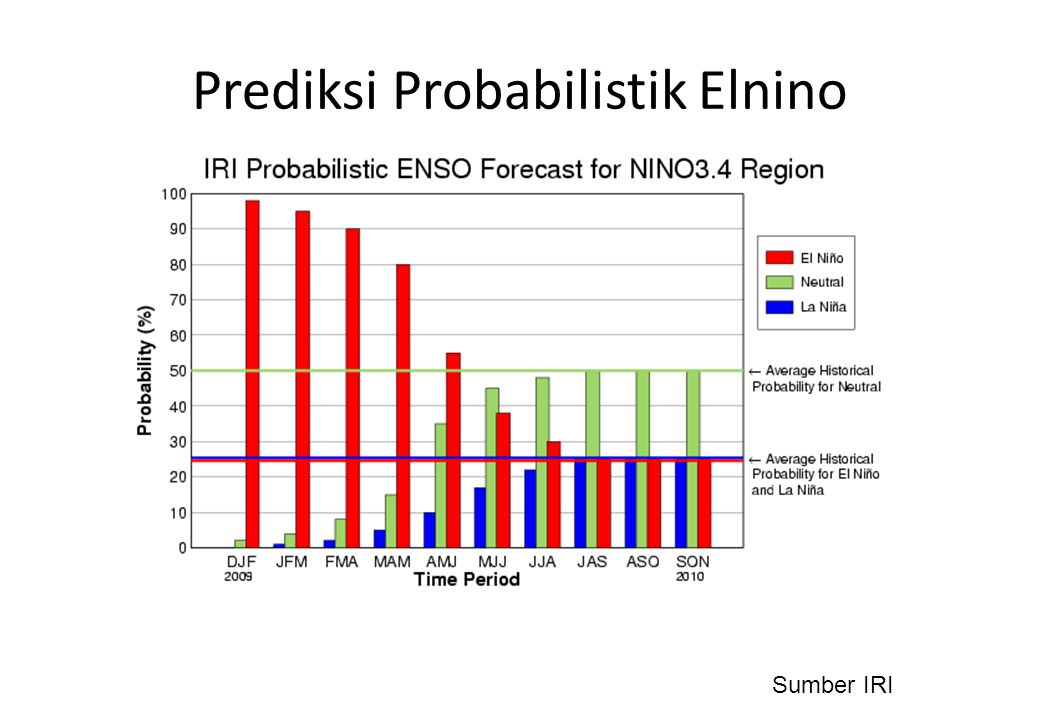 Prediksi Probabilistik Elnino