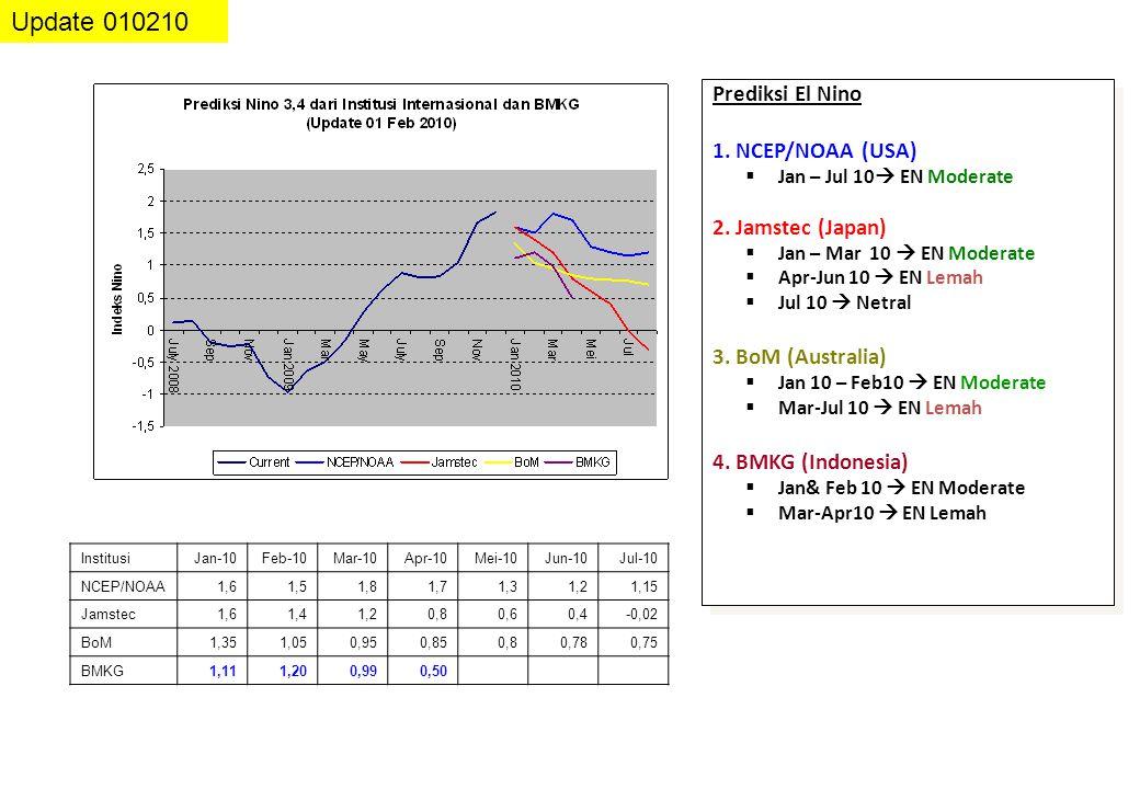 Update 010210 Prediksi El Nino 1. NCEP/NOAA (USA) 2. Jamstec (Japan)