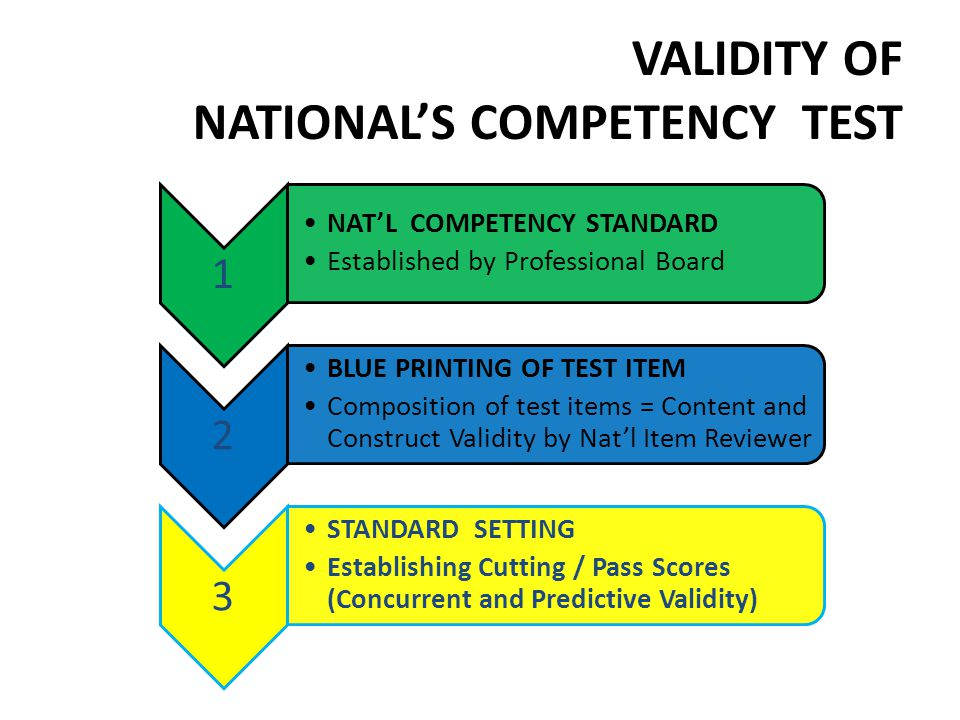 VALIDITY OF NATIONAL'S COMPETENCY TEST