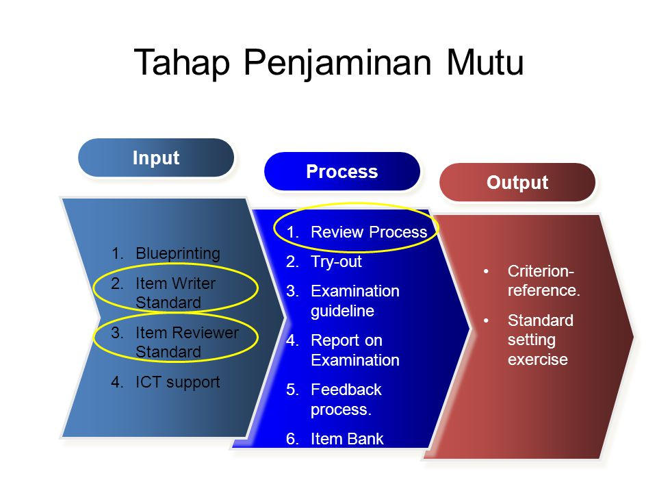 Tahap Penjaminan Mutu Input Process Output Review Process Try-out