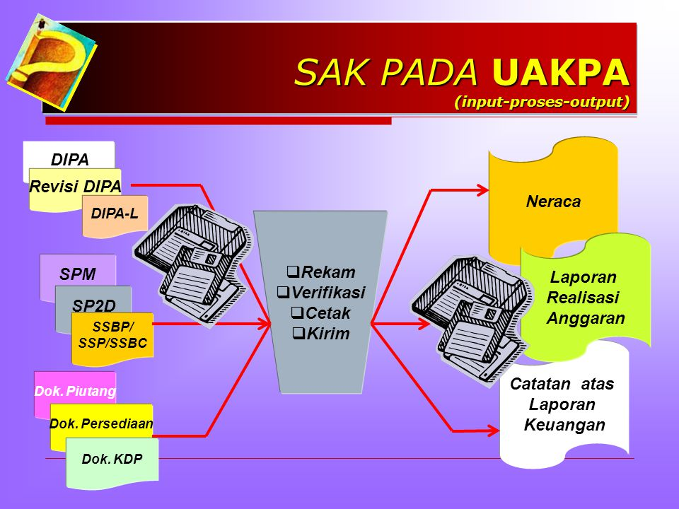 SAK PADA UAKPA (input-proses-output)