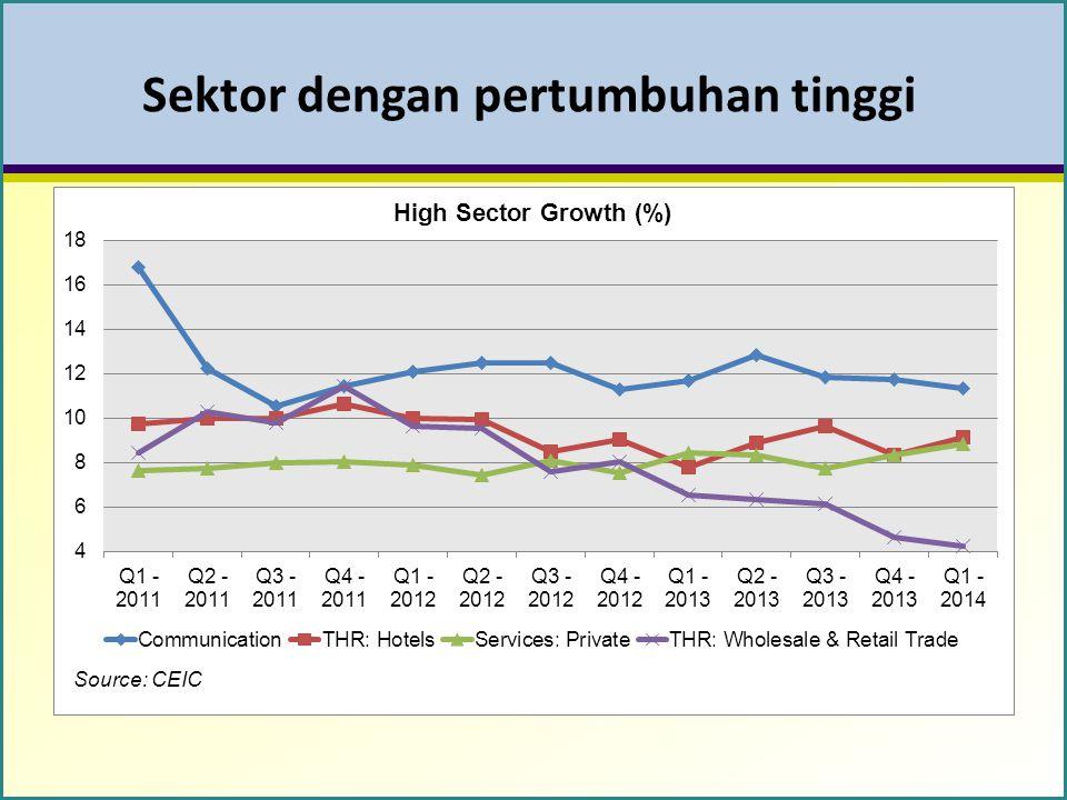 Sektor dengan pertumbuhan tinggi