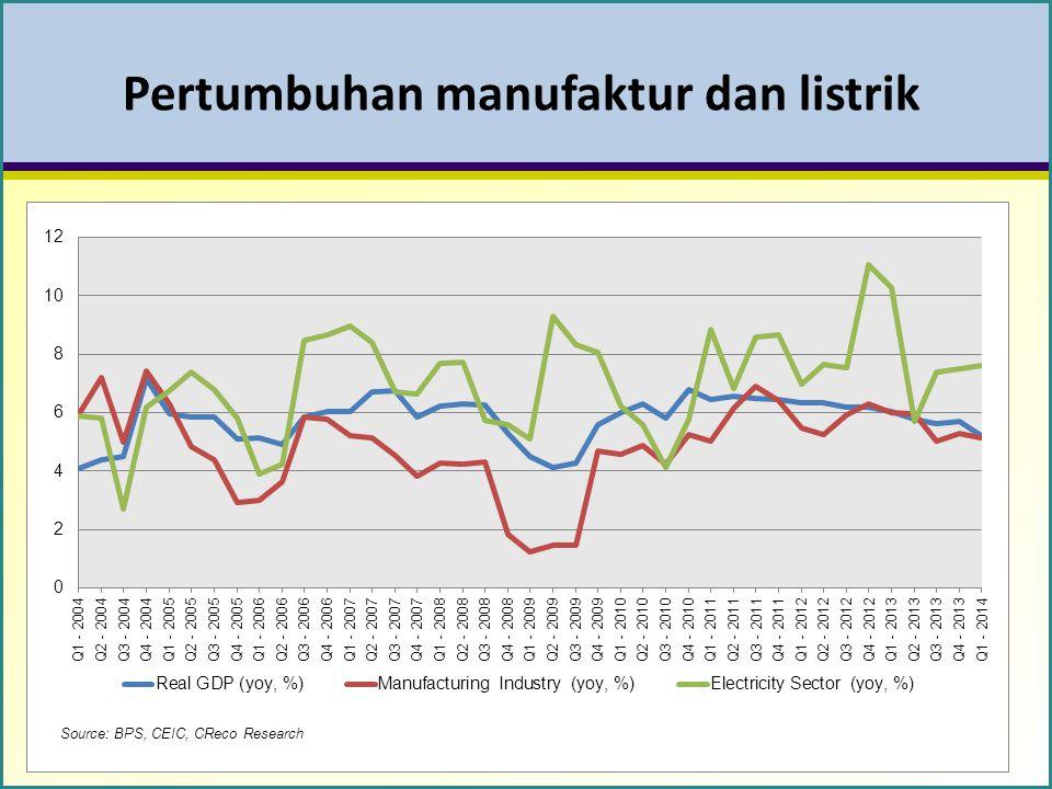 Pertumbuhan manufaktur dan listrik