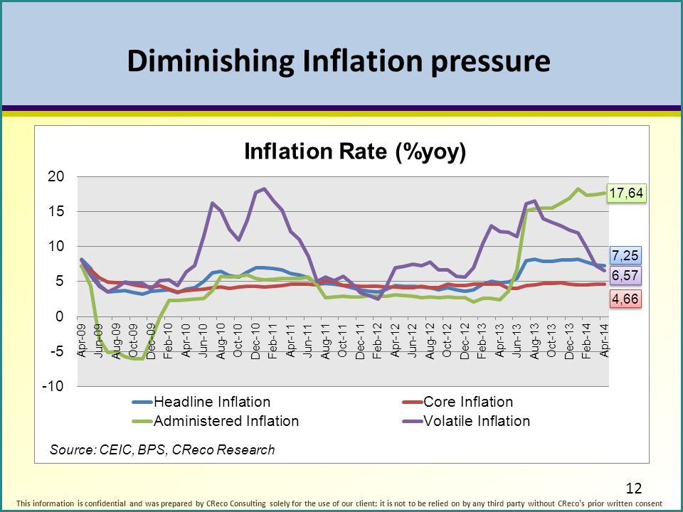Diminishing Inflation pressure