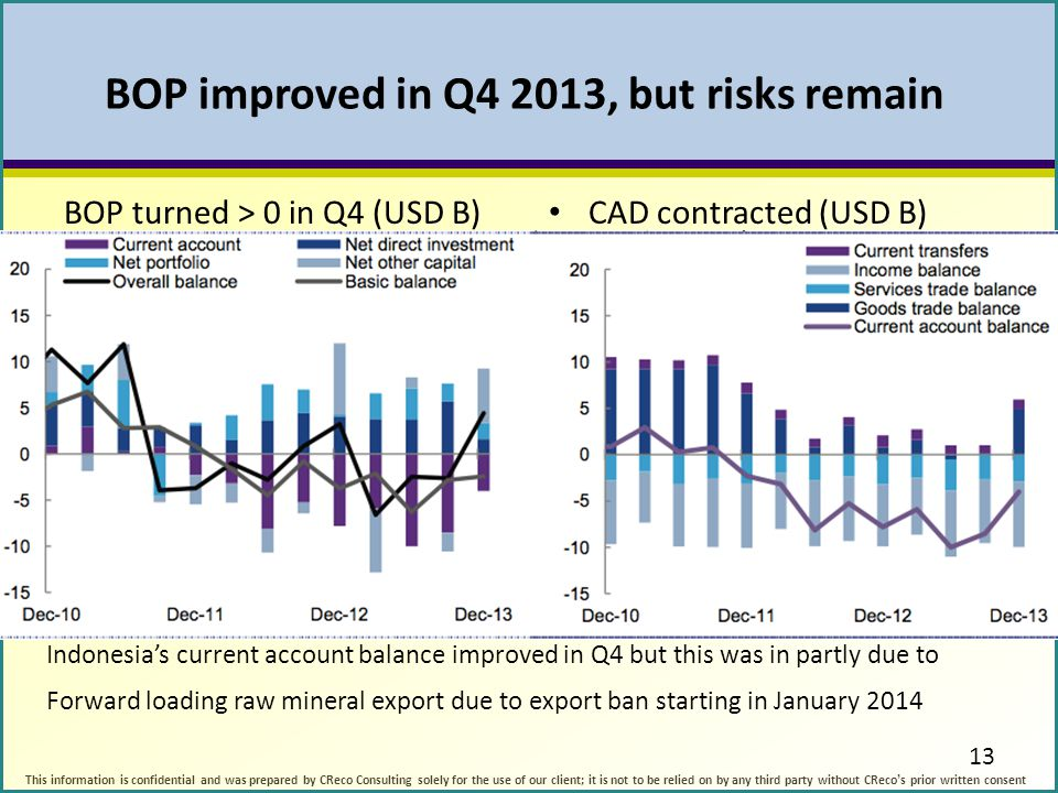 BOP improved in Q4 2013, but risks remain