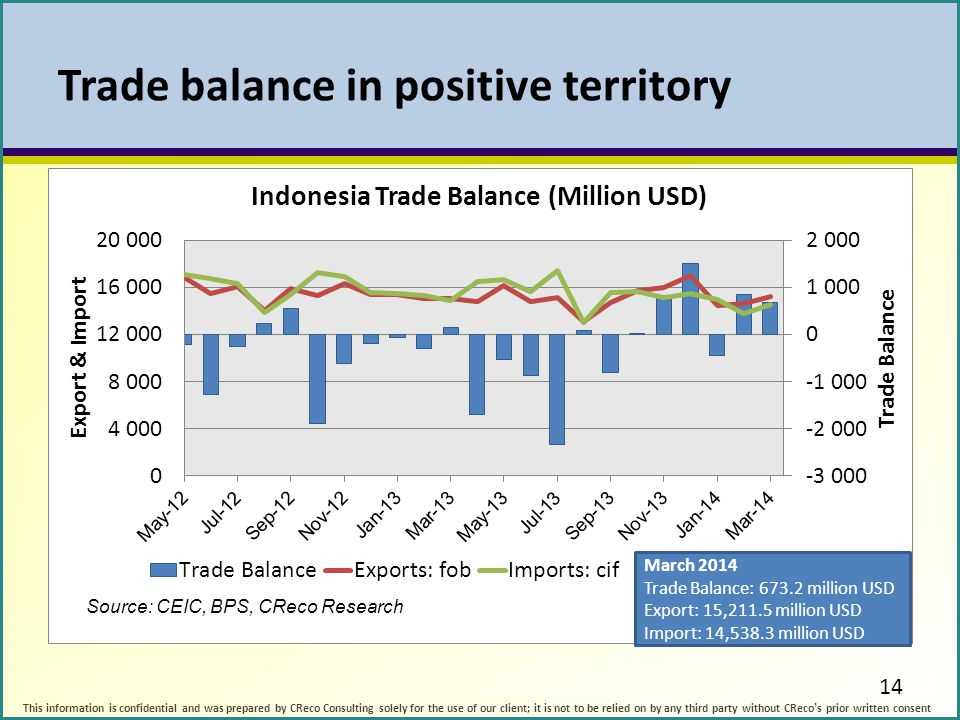 Trade balance in positive territory