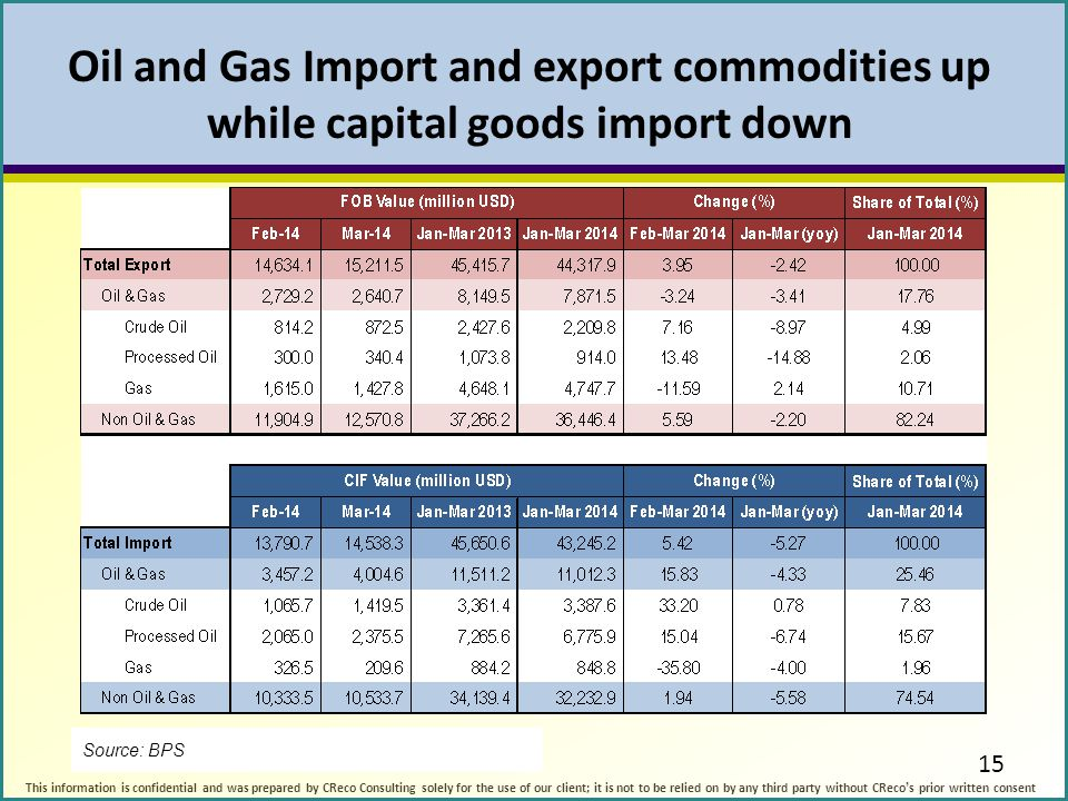 Oil and Gas Import and export commodities up while capital goods import down
