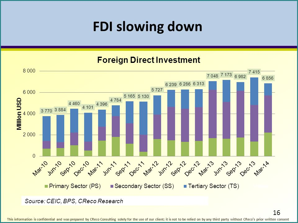 FDI slowing down 16.