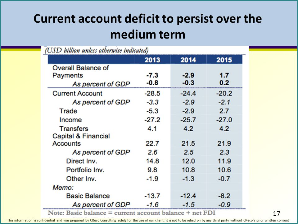 Current account deficit to persist over the medium term