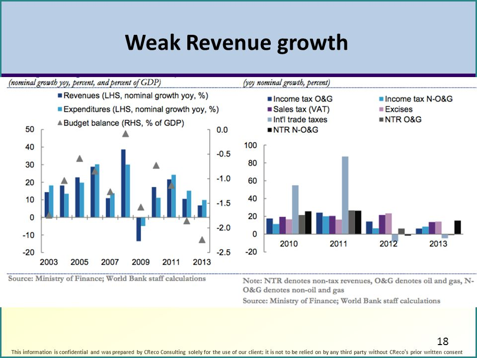 Weak Revenue growth