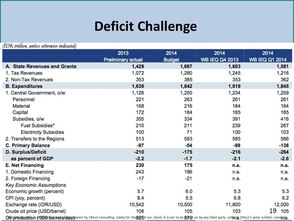 Deficit Challenge