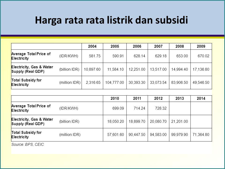 Harga rata rata listrik dan subsidi