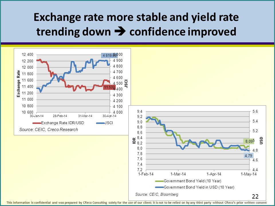 Exchange rate more stable and yield rate trending down  confidence improved