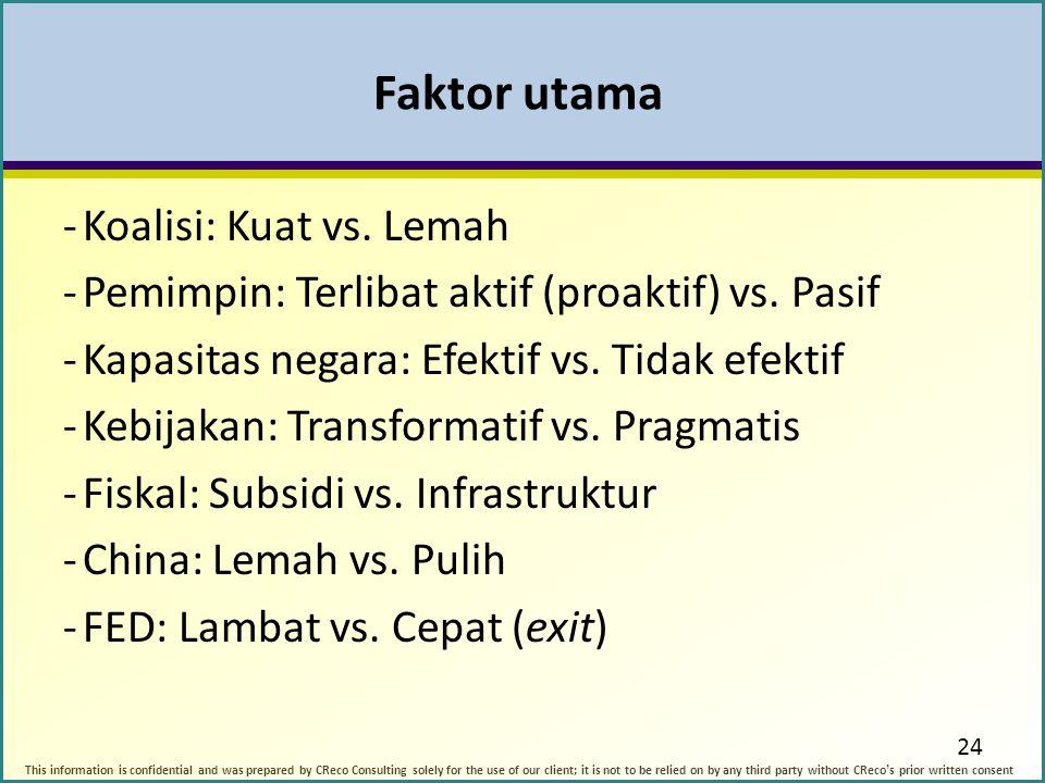 Faktor utama Koalisi: Kuat vs. Lemah