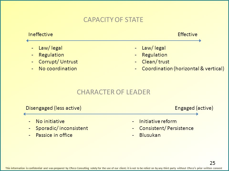 CAPACITY OF STATE CHARACTER OF LEADER Ineffective Effective Law/ legal