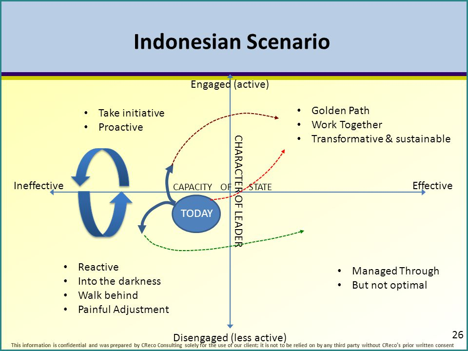 Indonesian Scenario Engaged (active) Take initiative Proactive