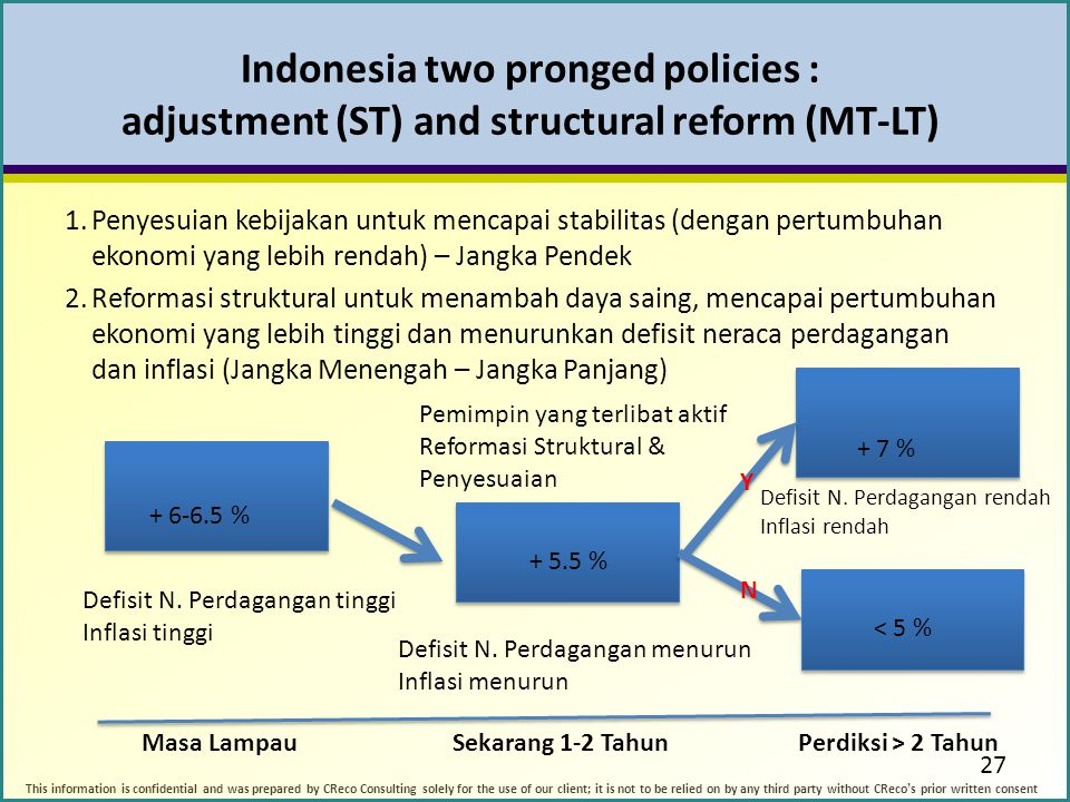 Indonesia two pronged policies : adjustment (ST) and structural reform (MT-LT)