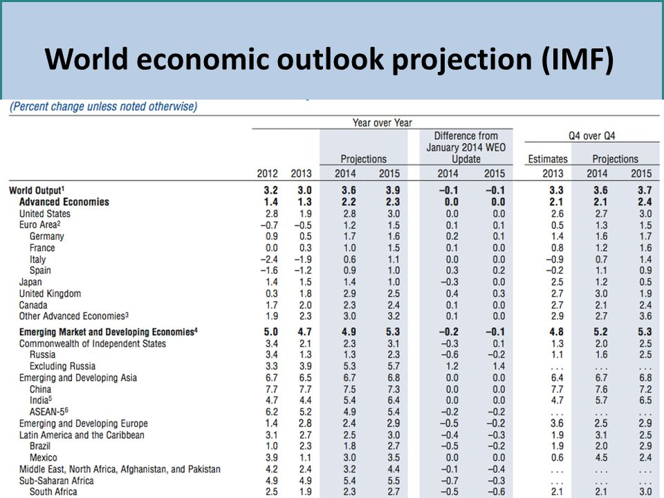 World economic outlook projection (IMF)