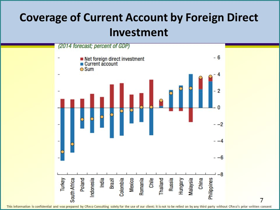 Coverage of Current Account by Foreign Direct Investment