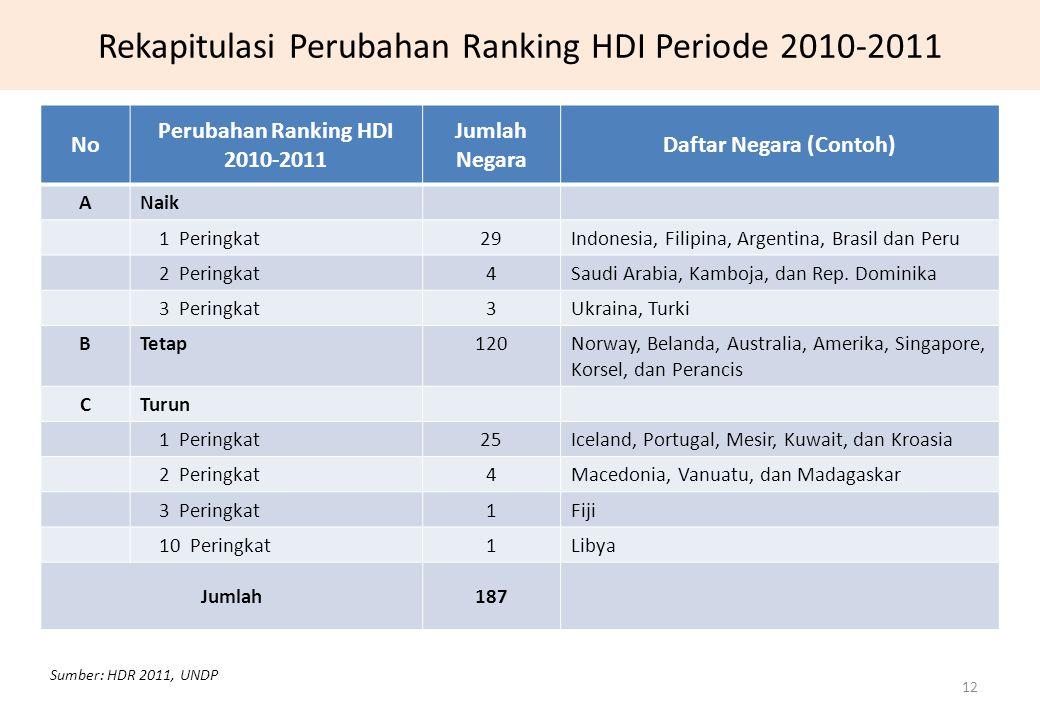 Rekapitulasi Perubahan Ranking HDI Periode 2010-2011