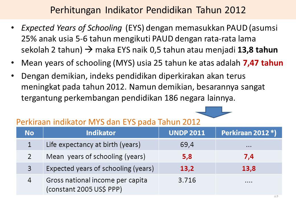Perhitungan Indikator Pendidikan Tahun 2012