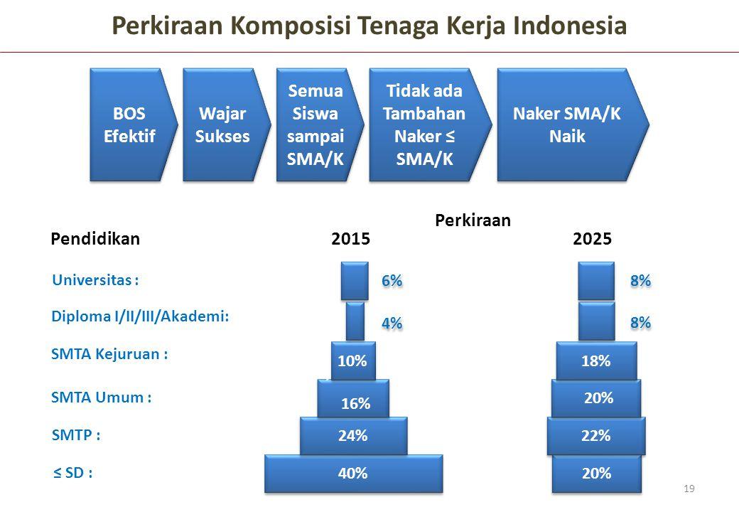 Perkiraan Komposisi Tenaga Kerja Indonesia